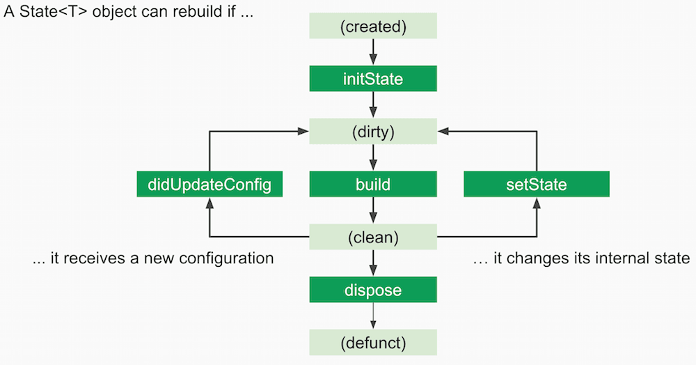 State LifeCycle